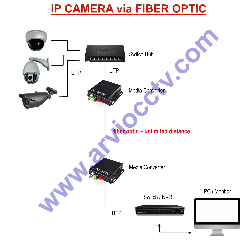 ipcamerafiberoptic