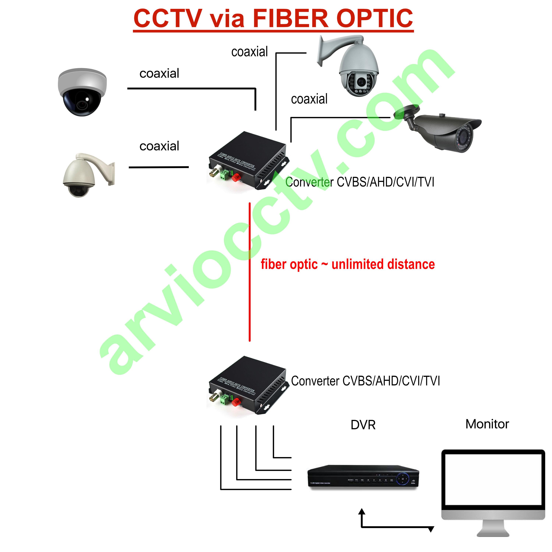 CCTV melalui Jaringan Fiber Optic